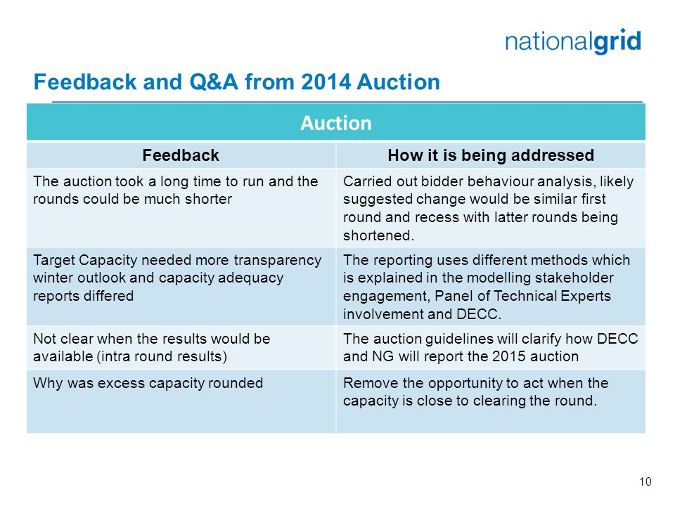 10 Feedback and Q&A from 2014 Auction Auction FeedbackHow it is being addressed The auction took a long time to run and the rounds could be much shorter Carried out bidder behaviour analysis, likely suggested change would be similar first round and recess with latter rounds being shortened.
