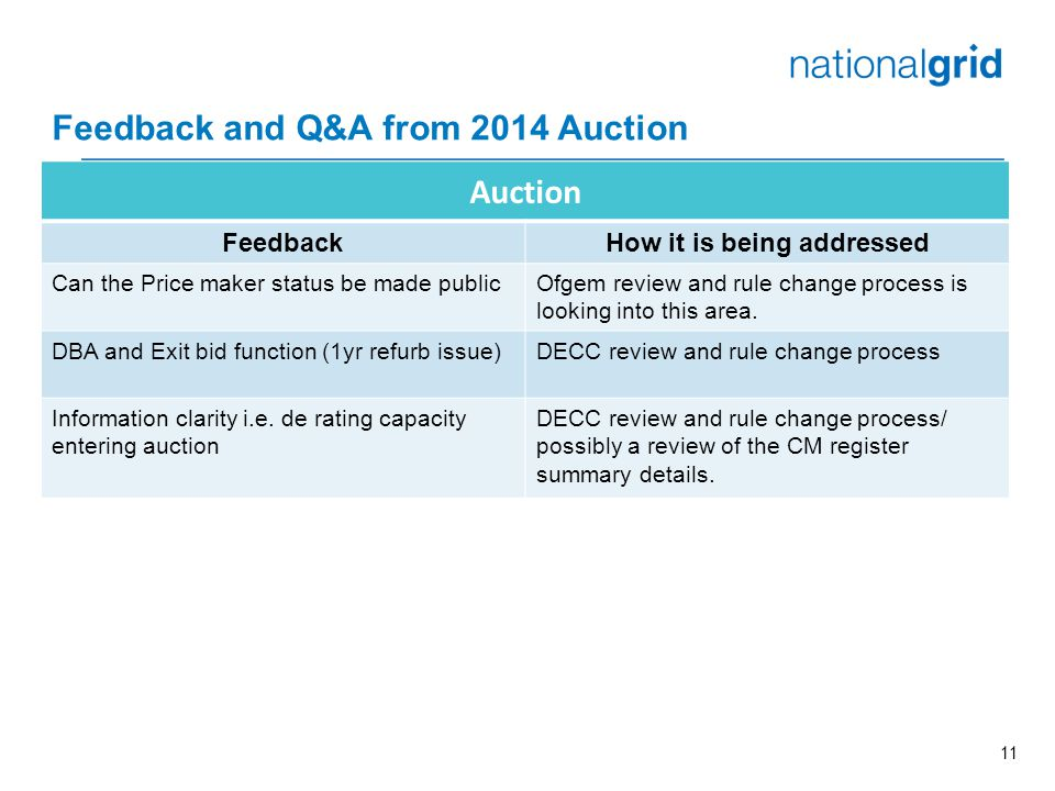 11 Feedback and Q&A from 2014 Auction Auction FeedbackHow it is being addressed Can the Price maker status be made publicOfgem review and rule change process is looking into this area.