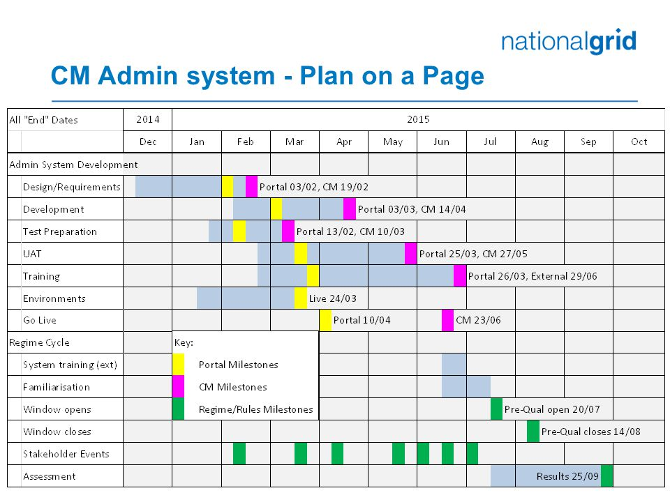CM Admin system - Plan on a Page