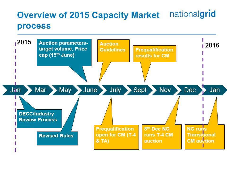 Overview of 2015 Capacity Market process JanMarMayJuneJulySeptNovDecJan 2015 8 th Dec NG runs T-4 CM auction Auction Guidelines Prequalification open for CM (T-4 & TA) NG runs Transitional CM auction Auction parameters- target volume, Price cap (15 th June) 2016 Prequalification results for CM DECC/Industry Review Process Revised Rules