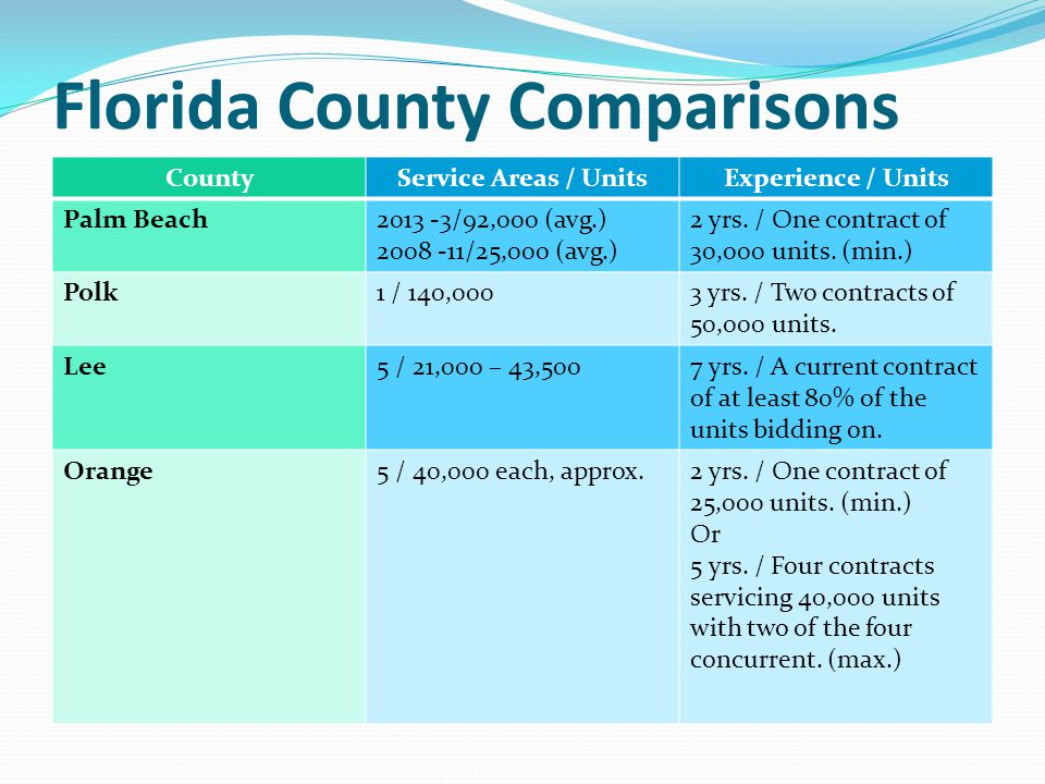 Florida County Comparisons CountyService Areas / UnitsExperience / Units Palm Beach2013 -3/92,000 (avg.) 2008 -11/25,000 (avg.) 2 yrs. / One contract