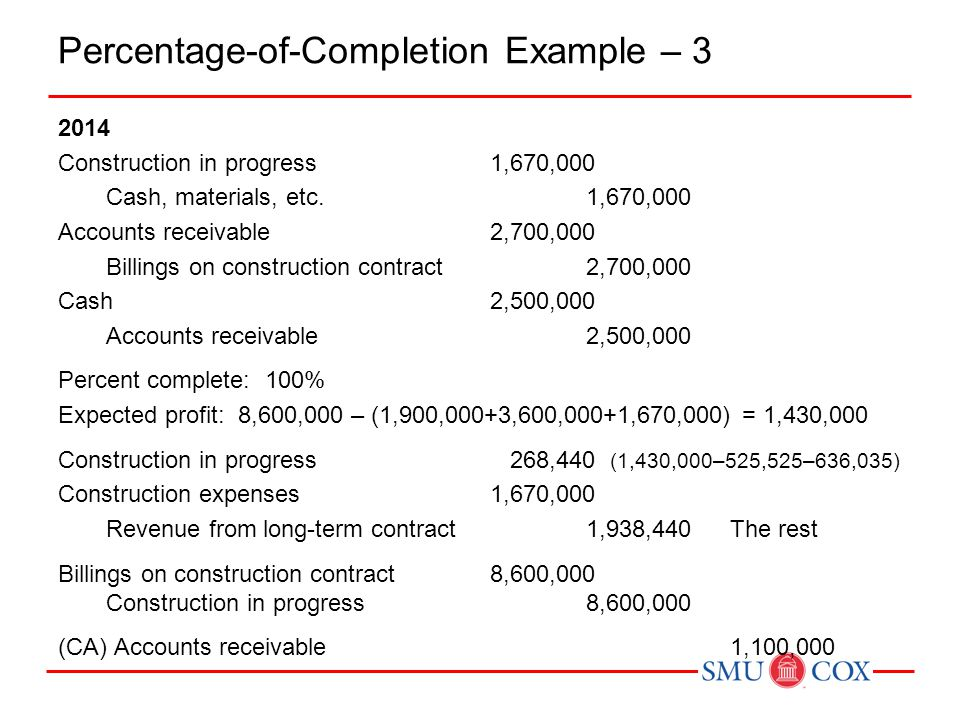 Percentage-of-Completion Example – 3 2014 Construction in progress1,670,000 Cash, materials, etc.1,670,000 Accounts receivable2,700,000 Billings on construction contract2,700,000 Cash2,500,000 Accounts receivable2,500,000 Percent complete: 100% Expected profit: 8,600,000 – (1,900,000+3,600,000+1,670,000) = 1,430,000 Construction in progress 268,440 (1,430,000–525,525–636,035) Construction expenses 1,670,000 Revenue from long-term contract1,938,440The rest Billings on construction contract8,600,000 Construction in progress8,600,000 (CA) Accounts receivable1,100,000