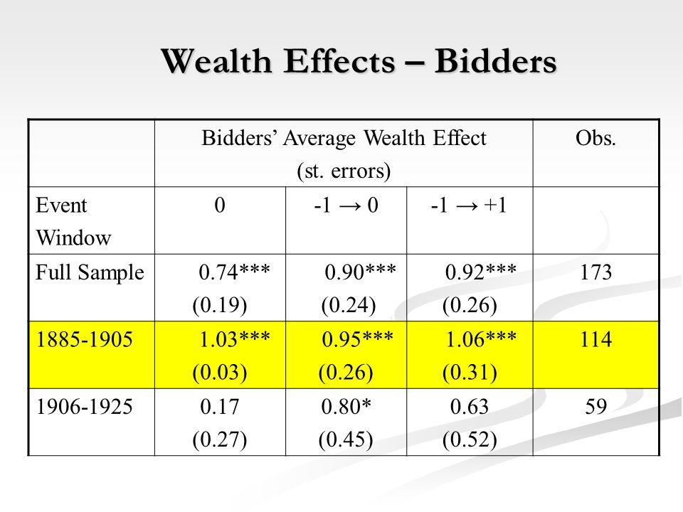 Bidders' Average Wealth Effect (st.errors) Obs.