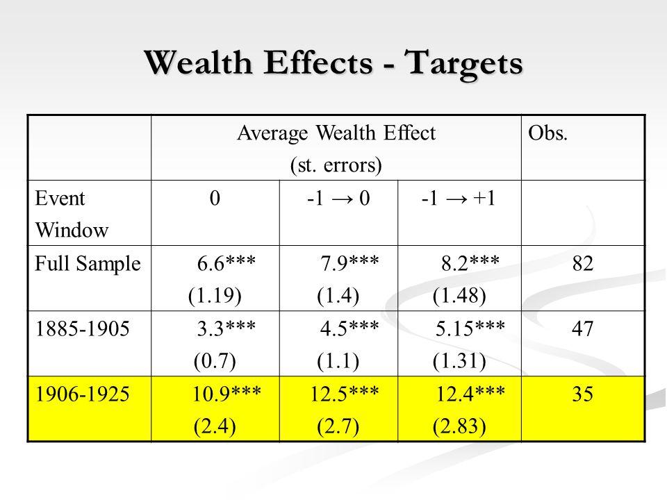 Wealth Effects - Targets Average Wealth Effect (st.