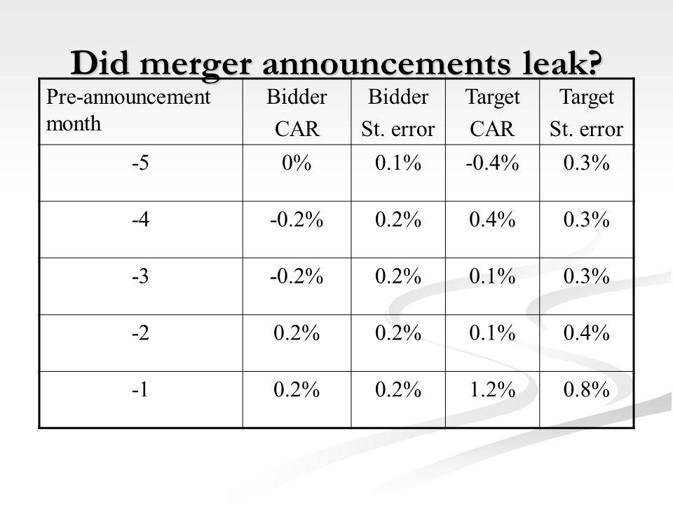 Did merger announcements leak.Pre-announcement month Bidder CAR Bidder St.