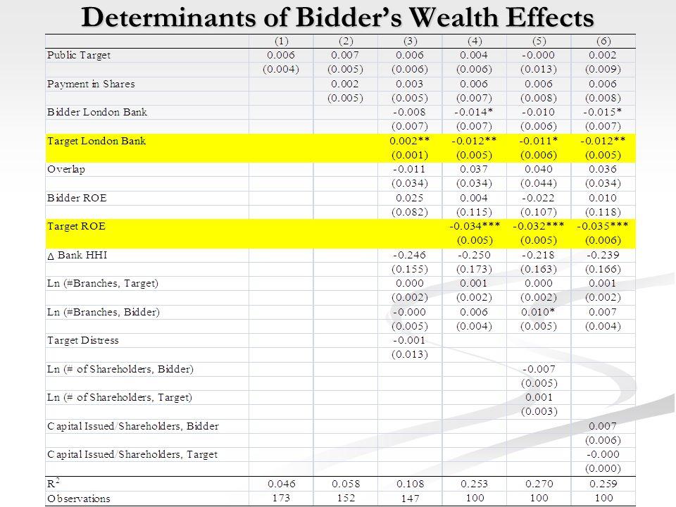 Determinants of Bidder's Wealth Effects