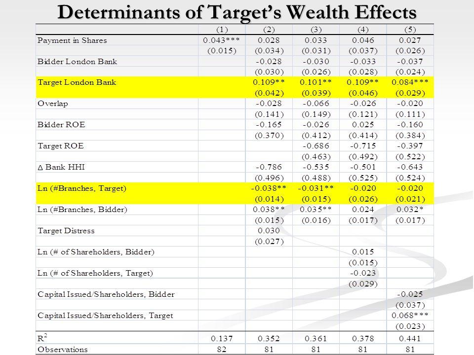 Determinants of Target's Wealth Effects