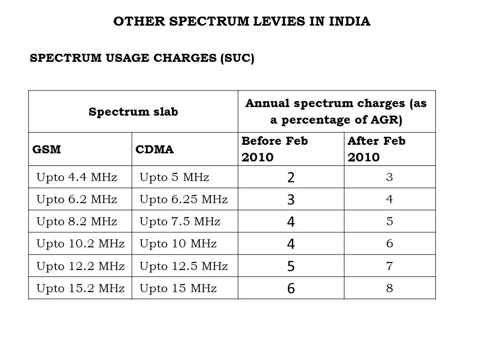 OTHER SPECTRUM LEVIES IN INDIA SPECTRUM USAGE CHARGES (SUC) Spectrum slab Annual spectrum charges (as a percentage of AGR) GSMCDMA Before Feb 2010 After Feb 2010 Upto 4.4 MHz Upto 5 MHz 2 3 Upto 6.2 MHz Upto 6.25 MHz 3 4 Upto 8.2 MHz Upto 7.5 MHz 4 5 Upto 10.2 MHz Upto 10 MHz 4 6 Upto 12.2 MHz Upto 12.5 MHz 5 7 Upto 15.2 MHz Upto 15 MHz 6 8