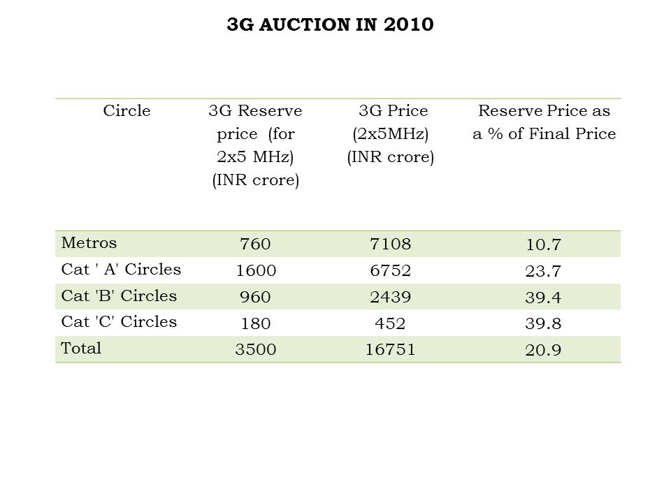 3G AUCTION IN 2010 Circle 3G Reserve price (for 2x5 MHz) (INR crore) 3G Price (2x5MHz) (INR crore) Reserve Price as a % of Final Price Metros 7607108