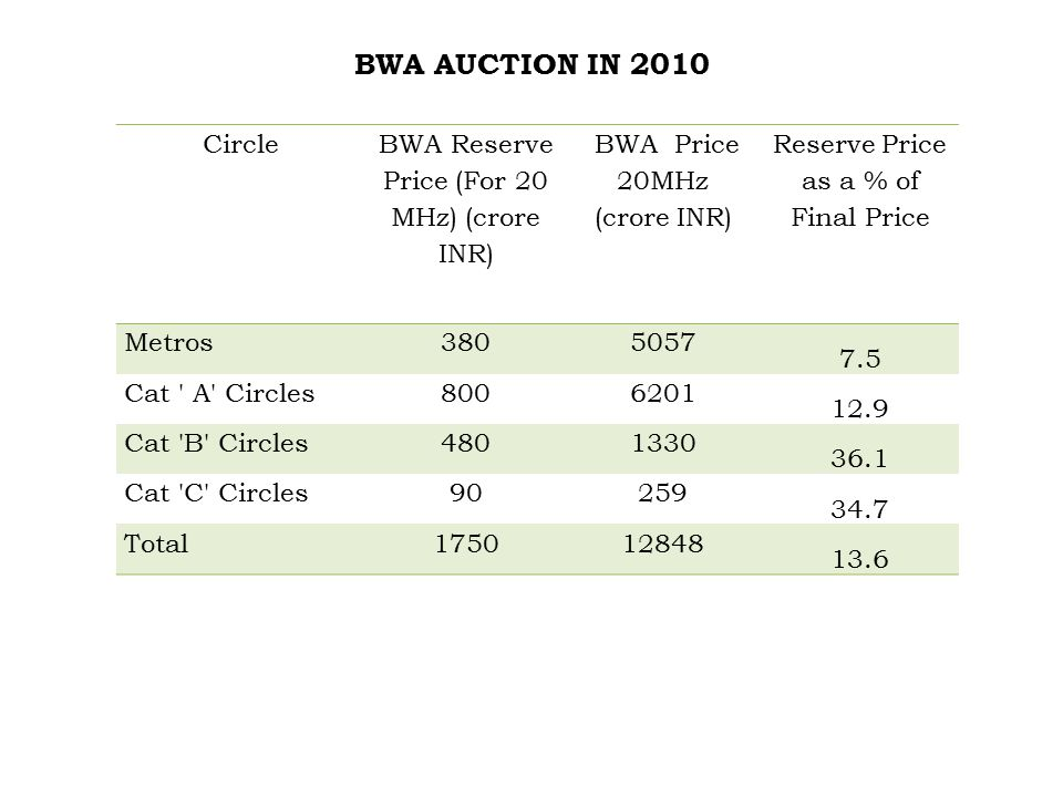BWA AUCTION IN 2010 Circle BWA Reserve Price (For 20 MHz) (crore INR) BWA Price 20MHz (crore INR) Reserve Price as a % of Final Price Metros3805057 7.5 Cat A Circles8006201 12.9 Cat B Circles4801330 36.1 Cat C Circles90259 34.7 Total175012848 13.6