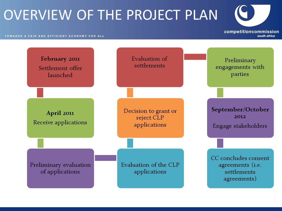 OVERVIEW OF THE PROJECT PLAN February 2011 Settlement offer launched April 2011 Receive applications Preliminary evaluation of applications Evaluation of the CLP applications Decision to grant or reject CLP applications Evaluation of settlements Preliminary engagements with parties September/October 2012 Engage stakeholders CC concludes consent agreements (i.e.