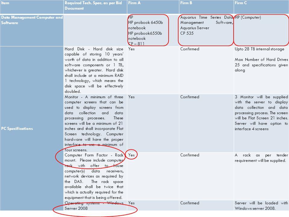 ItemRequired Tech. Spec. as per Bid Document Firm AFirm BFirm C Data Management Computer and Software HP HP probook 6450b notebook HP probook6550b not