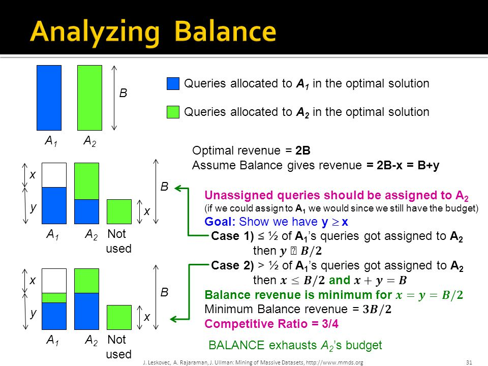 A1A1 A2A2 B x y B A1A1 A2A2 x Optimal revenue = 2B Assume Balance gives revenue = 2B-x = B+y Queries allocated to A 1 in the optimal solution Queries