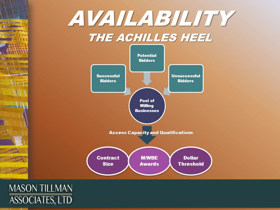 AVAILABILITY THE ACHILLES HEEL Pool of Willing Businesses Successful Bidders Potential Bidders Unsuccessful Bidders Contract Size M/WBE Awards Dollar Threshold Access Capacity and Qualifications