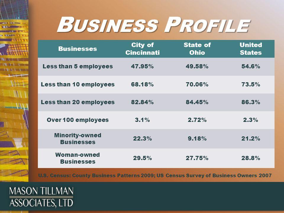 B USINESS P ROFILE Businesses City of Cincinnati State of Ohio United States Less than 5 employees47.95%49.58%54.6% Less than 10 employees68.18%70.06%73.5% Less than 20 employees82.84%84.45%86.3% Over 100 employees3.1%2.72%2.3% Minority-owned Businesses 22.3%9.18%21.2% Woman-owned Businesses 29.5%27.75%28.8% U.S.