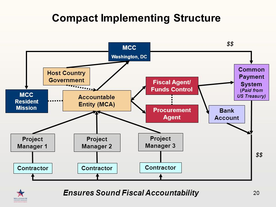 20 Compact Implementing Structure MCC Washington, DC MCC Resident Mission Host Country Government $$ Project Manager 1 Accountable Entity (MCA) Project Manager 2 Contractor Procurement Agent Fiscal Agent/ Funds Control Project Manager 3 Common Payment System (Paid from US Treasury) Bank Account Ensures Sound Fiscal Accountability