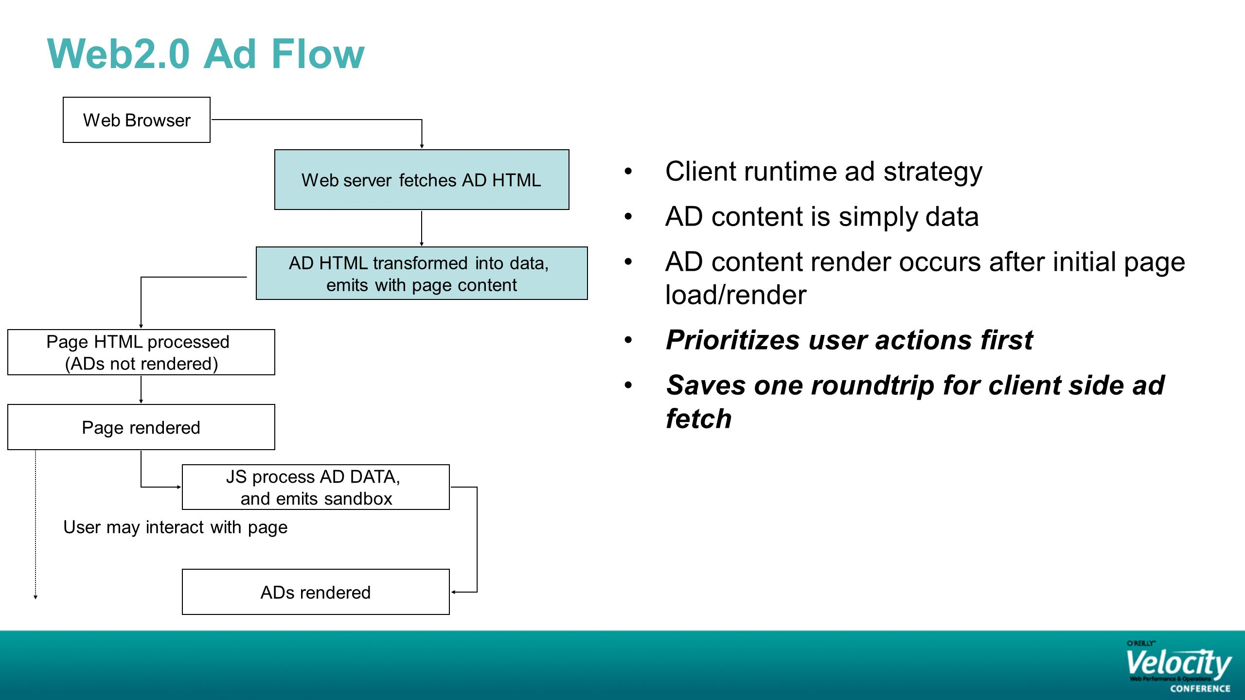 Web2.0 Ad Flow Client runtime ad strategy AD content is simply data AD content render occurs after initial page load/render Prioritizes user actions first Saves one roundtrip for client side ad fetch Web Browser Web server fetches AD HTML AD HTML transformed into data, emits with page content Page HTML processed (ADs not rendered) Page rendered JS process AD DATA, and emits sandbox ADs rendered User may interact with page