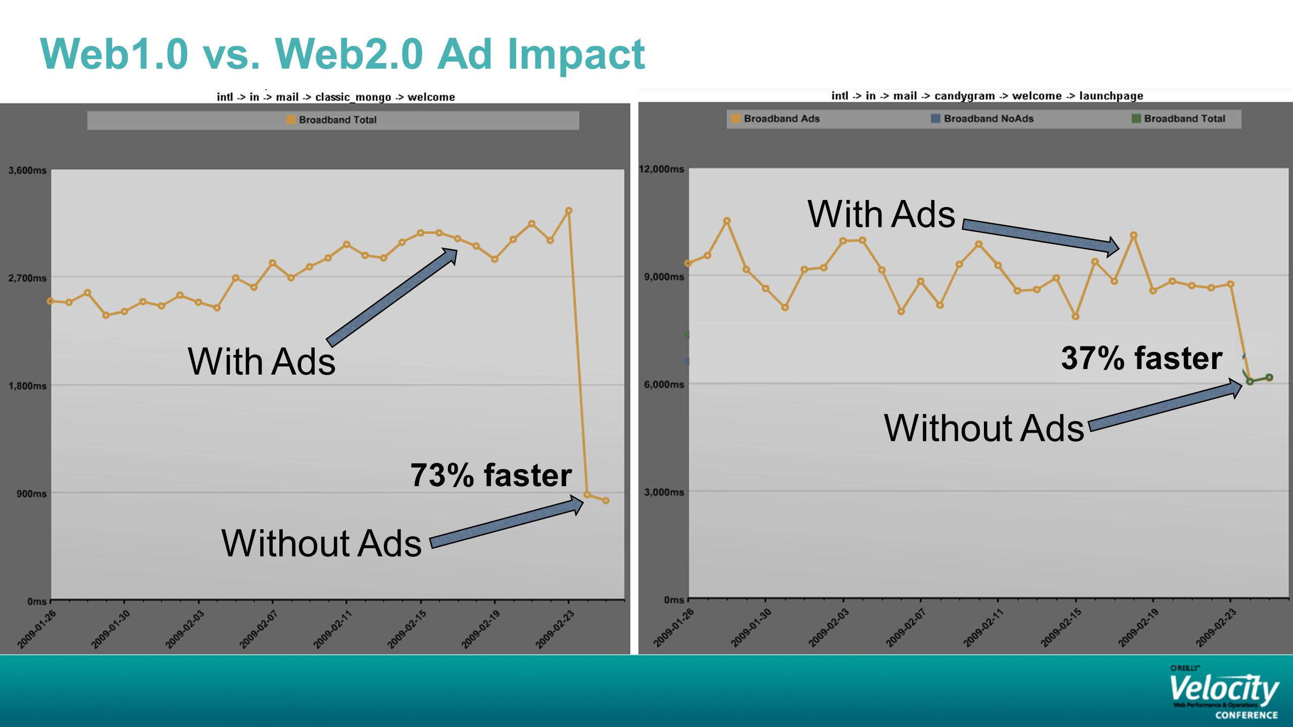 Web1.0 vs. Web2.0 Ad Impact 73% faster 37% faster With Ads Without Ads