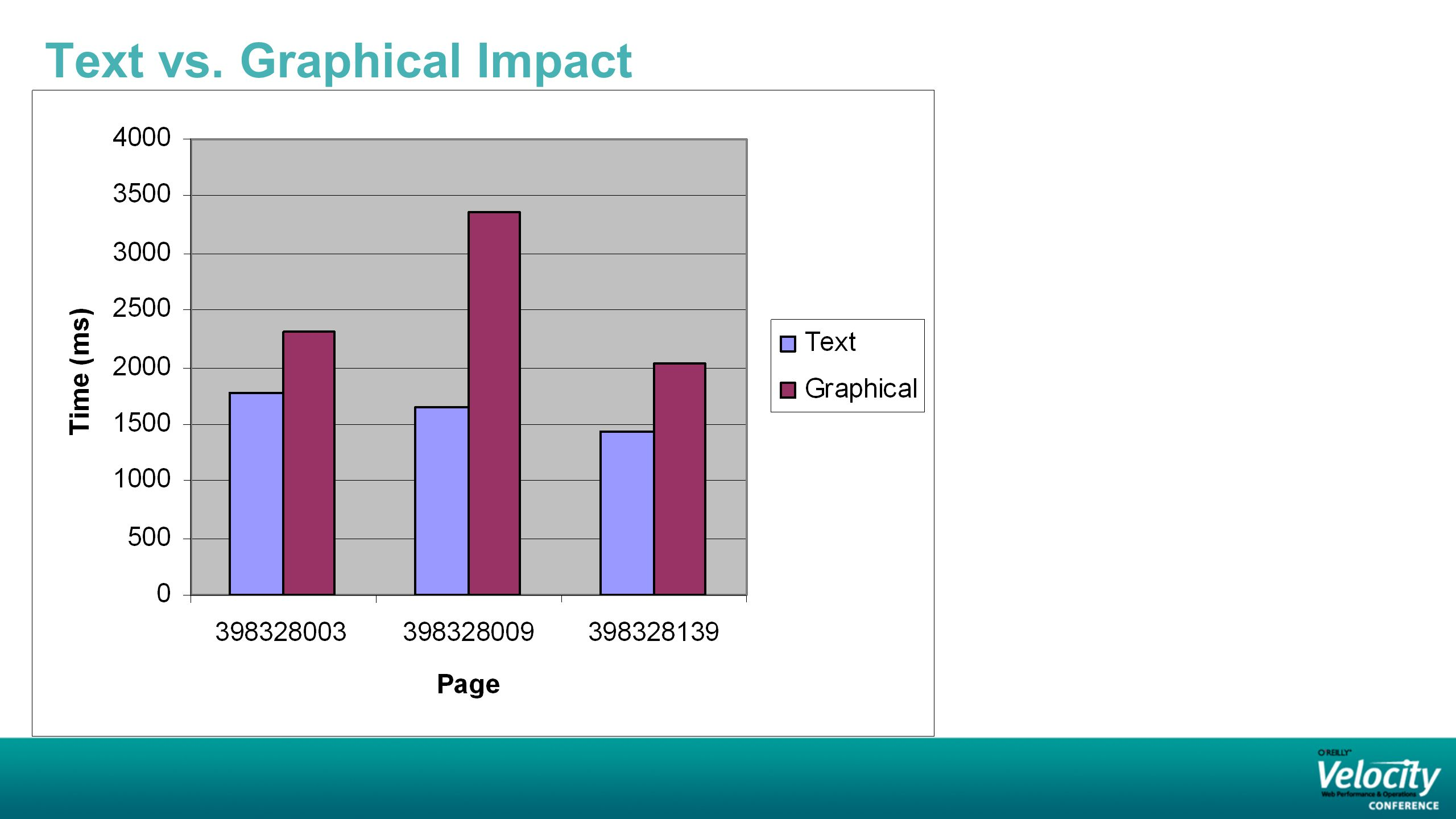 Text vs. Graphical Impact