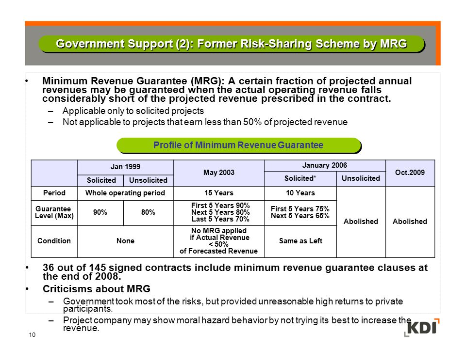 Government Support (2): Former Risk-Sharing Scheme by MRG Jan 1999 May 2003 January 2006 Oct.2009 Solicited*Unsolicited SolicitedUnsolicited PeriodWho