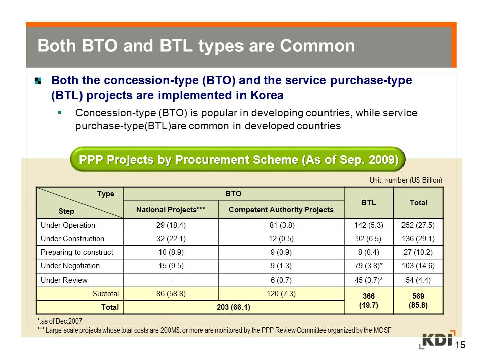 Both the concession-type (BTO) and the service purchase-type (BTL) projects are implemented in Korea  Concession-type (BTO) is popular in developing