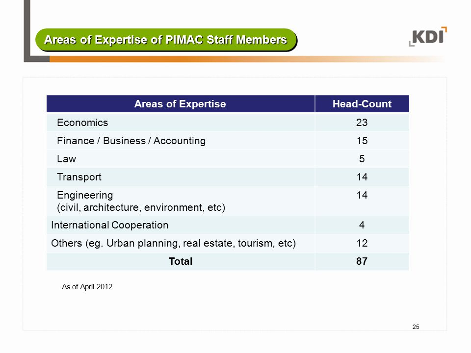 25 As of April 2012 Areas of Expertise of PIMAC Staff Members Areas of ExpertiseHead-Count Economics23 Finance / Business / Accounting15 Law5 Transpor