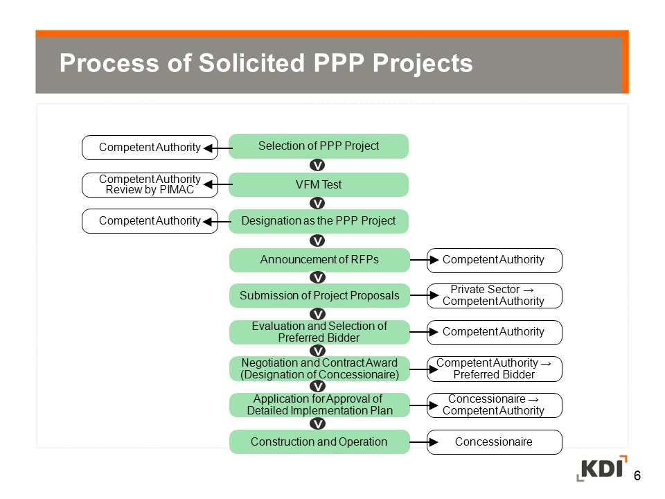 7 Process of Unsolicited PPP Projects Submission of Project Proposal VFM Test Notification of Project Implementation PIMAC Private Sector → Competent Authority Competent Authority → Proponent Announcement of RFPs Submission of Project Proposals Evaluation and Selection of Preferred Bidder Negotiation and Contract Award (Designation of Concessionaire) Application for Approval of Detailed Implementation Plan Construction and Operation Competent Authority Private Sector → Competent Authority Competent Authority → Preferred Bidder Concessionaire → Competent Authority Concessionaire
