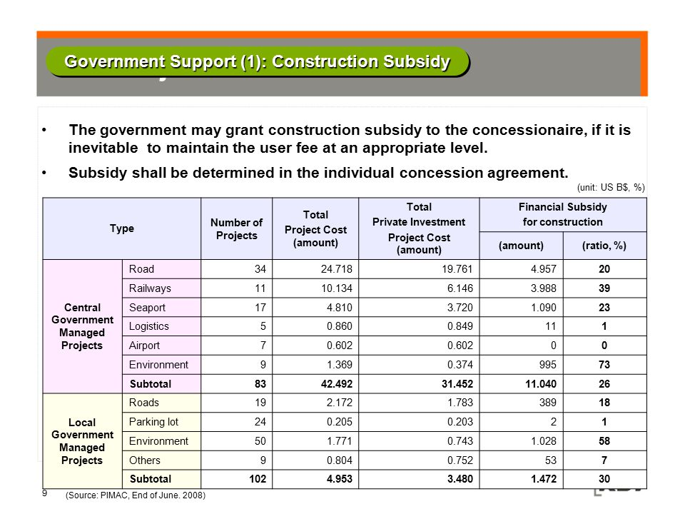 Government Support (2): Former Risk-Sharing Scheme by MRG Jan 1999 May 2003 January 2006 Oct.2009 Solicited*Unsolicited SolicitedUnsolicited PeriodWhole operating period15 Years10 Years Abolished Guarantee Level (Max) 90%80% First 5 Years 90% Next 5 Years 80% Last 5 Years 70% First 5 Years 75% Next 5 Years 65% ConditionNone No MRG applied if Actual Revenue < 50% of Forecasted Revenue Same as Left Minimum Revenue Guarantee (MRG): A certain fraction of projected annual revenues may be guaranteed when the actual operating revenue falls considerably short of the projected revenue prescribed in the contract.