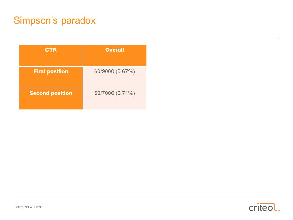 Copyright © 2014 Criteo Simpson's paradox CTROverall First position60/9000 (0.67%) Second position50/7000 (0.71%)