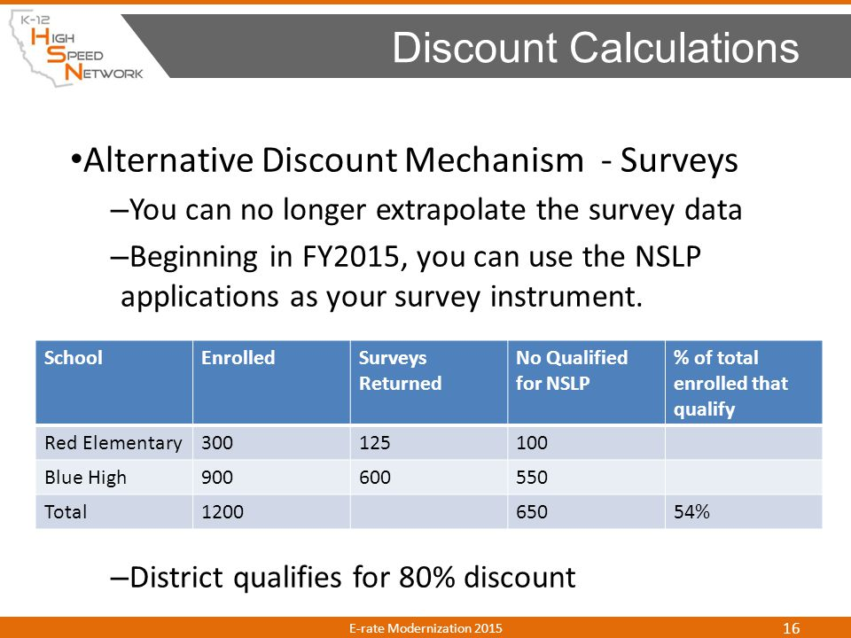 Alternative Discount Mechanism - Surveys – You can no longer extrapolate the survey data – Beginning in FY2015, you can use the NSLP applications as y