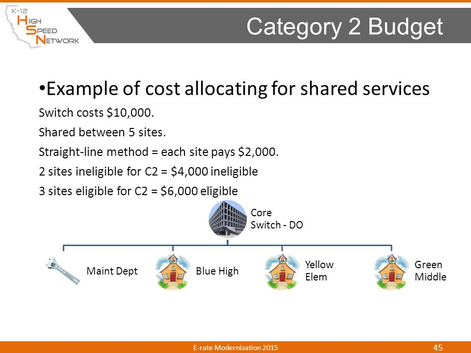 Example of cost allocating for shared services Switch costs $10,000. Shared between 5 sites. Straight-line method = each site pays $2,000. 2 sites ine