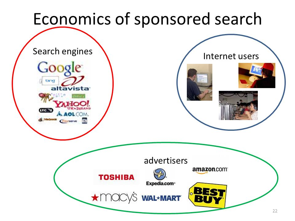 Economics of sponsored search 22 Internet users Search engines advertisers