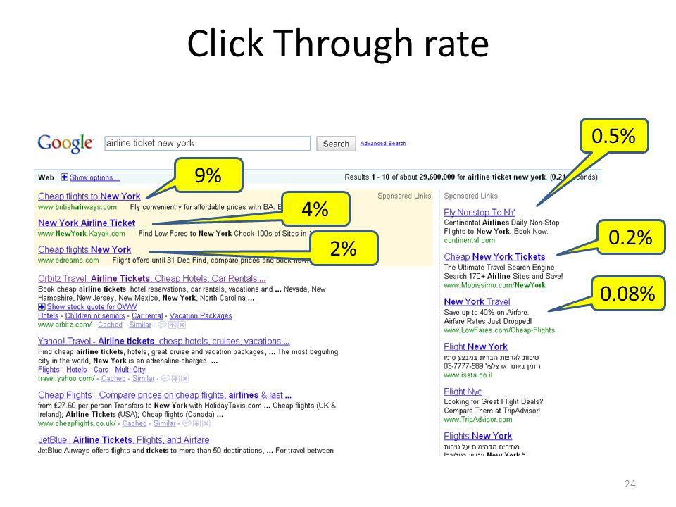 Click Through rate 24 9% 4% 2% 0.5% 0.2% 0.08%
