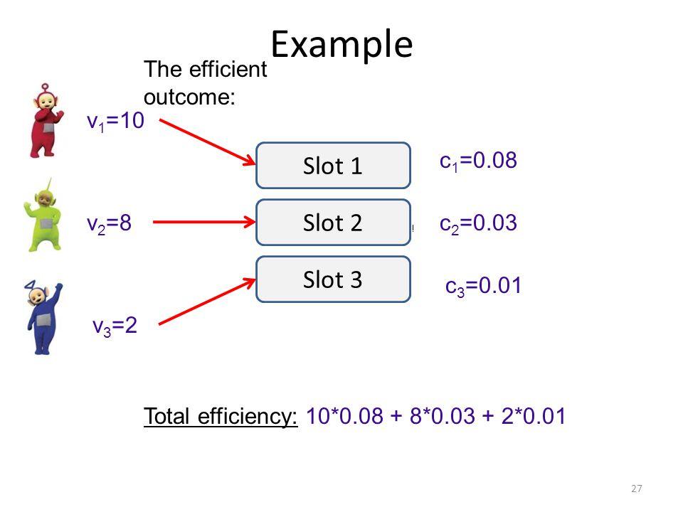 Example 27 v 1 =10 v 2 =8 v 3 =2 c 1 =0.08 c 2 =0.03 c 3 =0.01 Slot 1 Slot 2 Slot 3 The efficient outcome: Total efficiency: 10*0.08 + 8*0.03 + 2*0.01