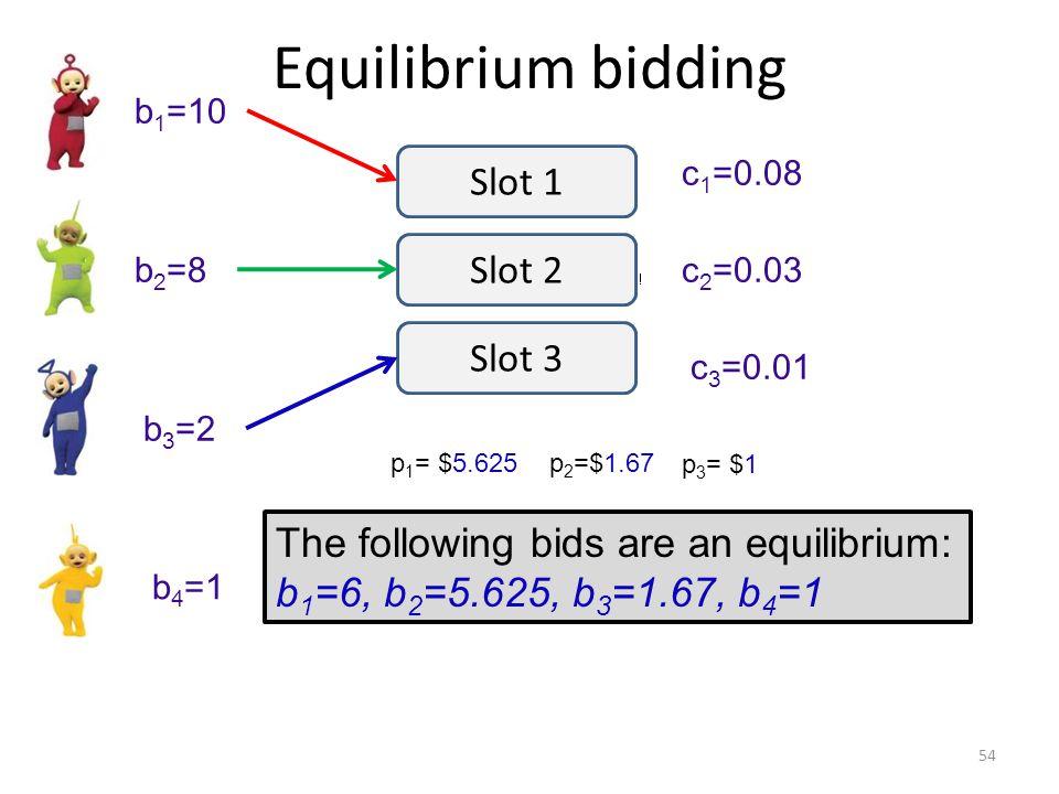 Equilibrium bidding 54 b 1 =10 b 2 =8 b 3 =2 c 1 =0.08 c 2 =0.03 c 3 =0.01 Slot 1 Slot 2 Slot 3 b 4 =1 p 1 = $5.625p 2 =$1.67 p 3 = $1 The following bids are an equilibrium: b 1 =6, b 2 =5.625, b 3 =1.67, b 4 =1