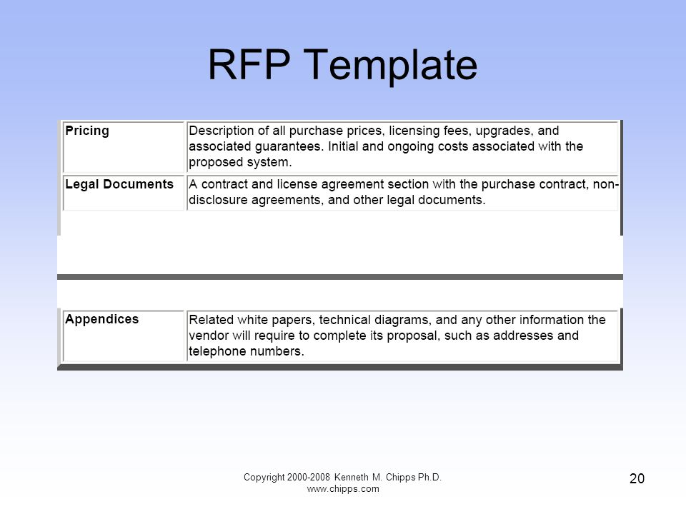 RFP Template Copyright 2000-2008 Kenneth M. Chipps Ph.D. www.chipps.com 20