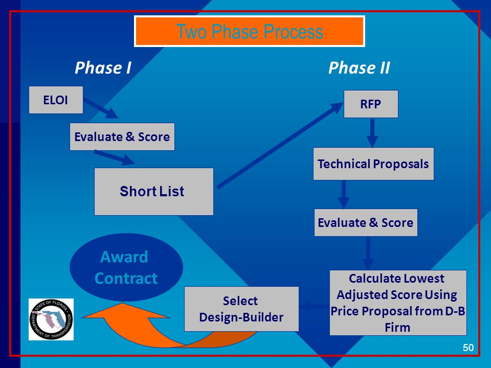 Evaluate & Score RFP Select Design-Builder Evaluate & Score Technical Proposals Award Contract Short List ELOI Two Phase Process Phase IPhase II Calculate Lowest Adjusted Score Using Price Proposal from D-B Firm 50