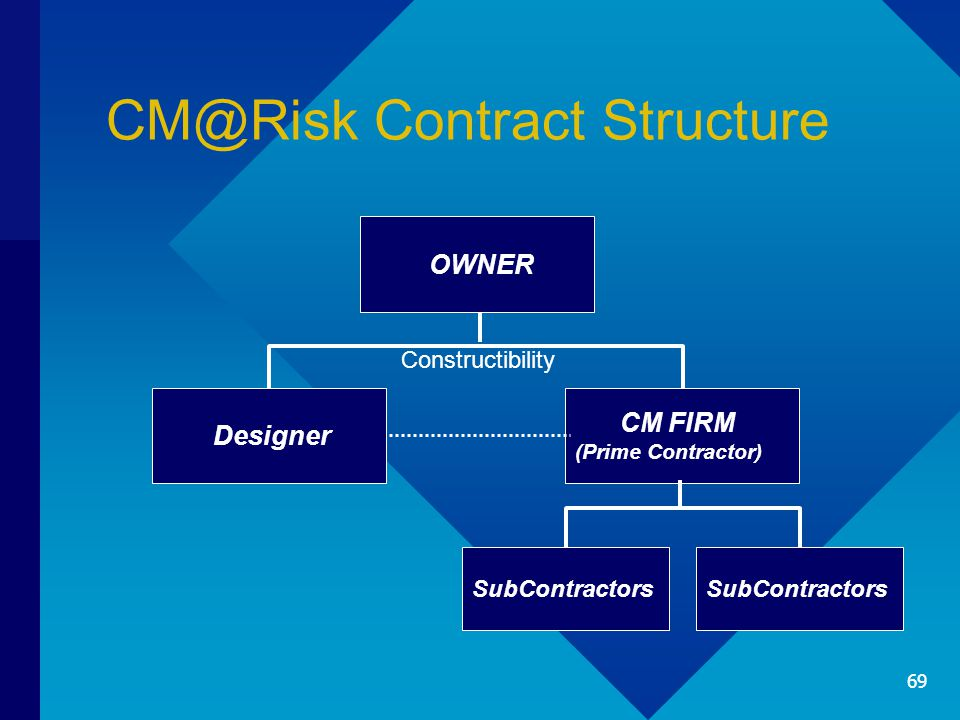 CM@Risk Contract Structure CM FIRM (Prime Contractor) Designer OWNER SubContractors Constructibility 69