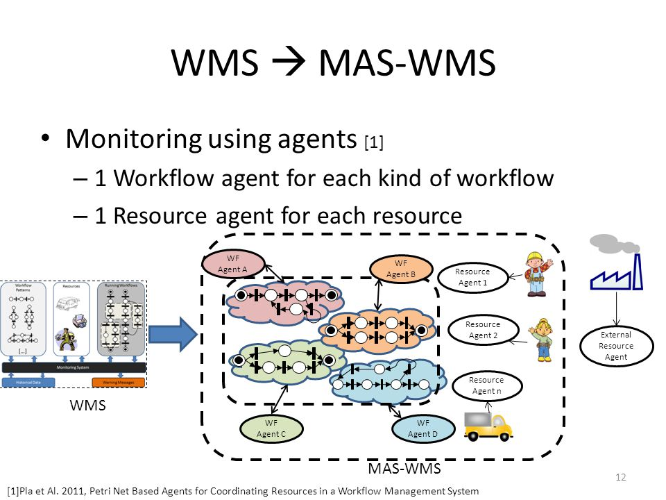 WMS  MAS-WMS Monitoring using agents [1] – 1 Workflow agent for each kind of workflow – 1 Resource agent for each resource WF Agent A WF Agent B WF A
