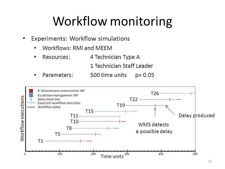 Workflow monitoring Experiments: Workflow simulations Workflows: RMI and MEEM Resources: 4 Technician Type A 1 Technician Staff Leader Parameters:500