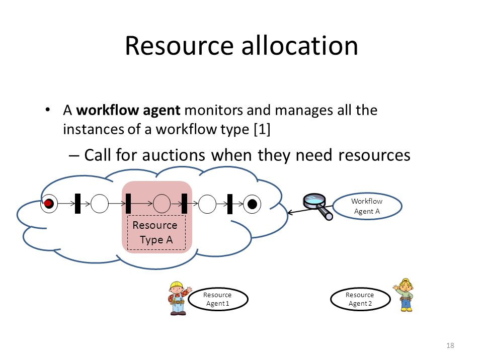 Resource allocation A workflow agent monitors and manages all the instances of a workflow type [1] – Call for auctions when they need resources Resour