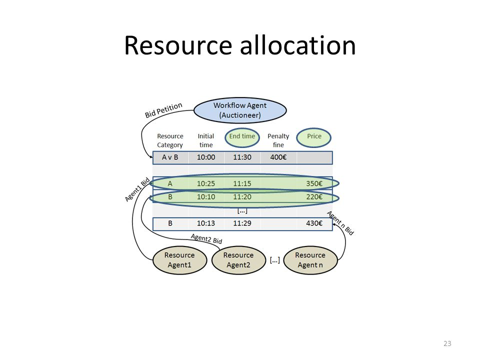 Resource allocation 23