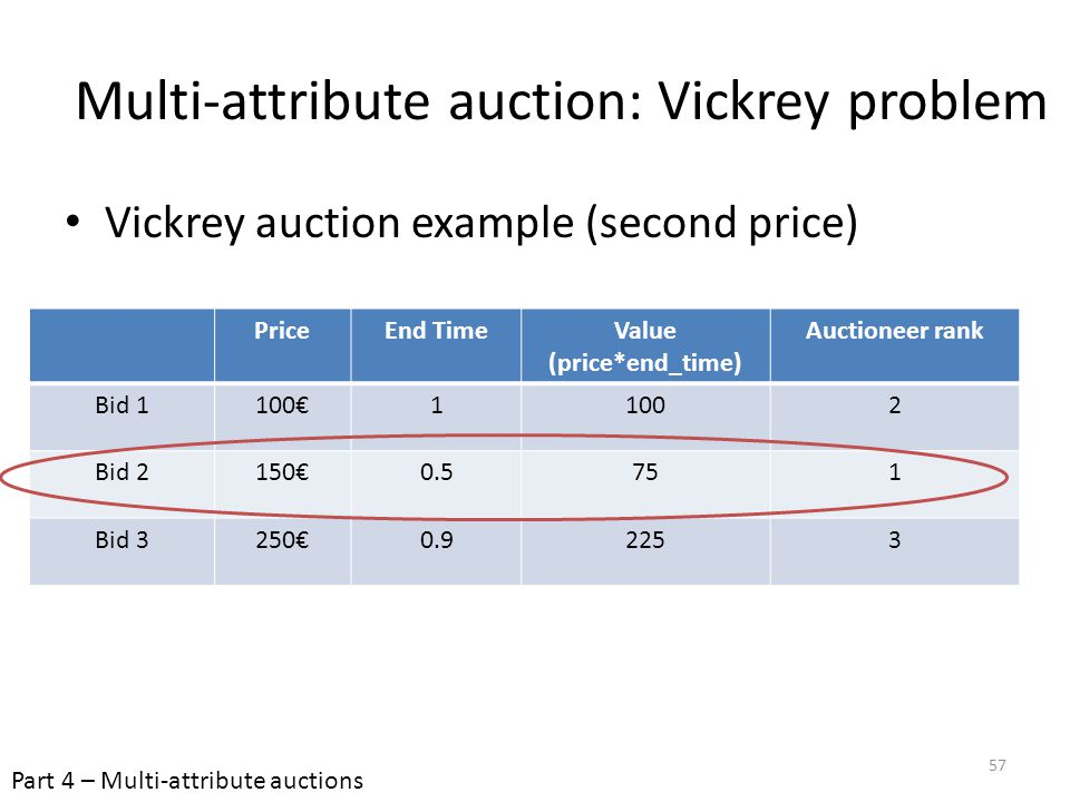 Multi-attribute auction: Vickrey problem Vickrey auction example (second price) PriceEnd TimeValue (price*end_time) Auctioneer rank Bid 1100€11002 Bid
