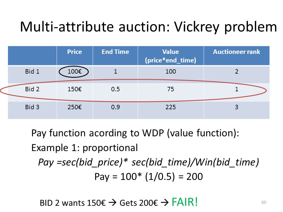 Multi-attribute auction: Vickrey problem Pay function acording to WDP (value function): Example 1: proportional Pay =sec(bid_price)* sec(bid_time)/Win