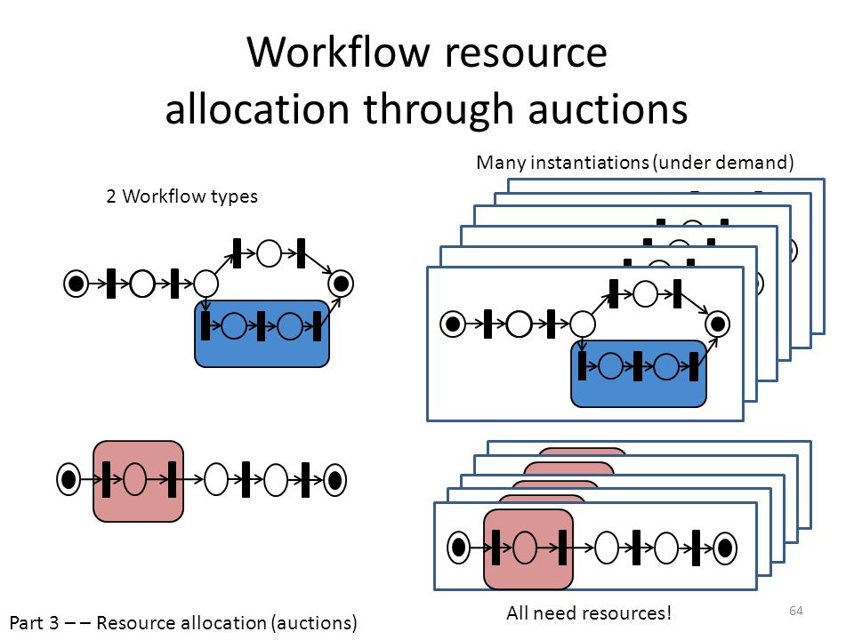 Workflow resource allocation through auctions 2 Workflow types Many instantiations (under demand) All need resources! Part 3 – – Resource allocation (