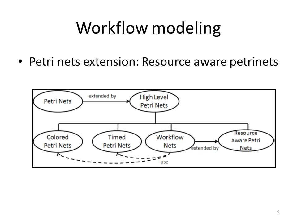 Workflow modeling Petri nets extension: Resource aware petrinets 9