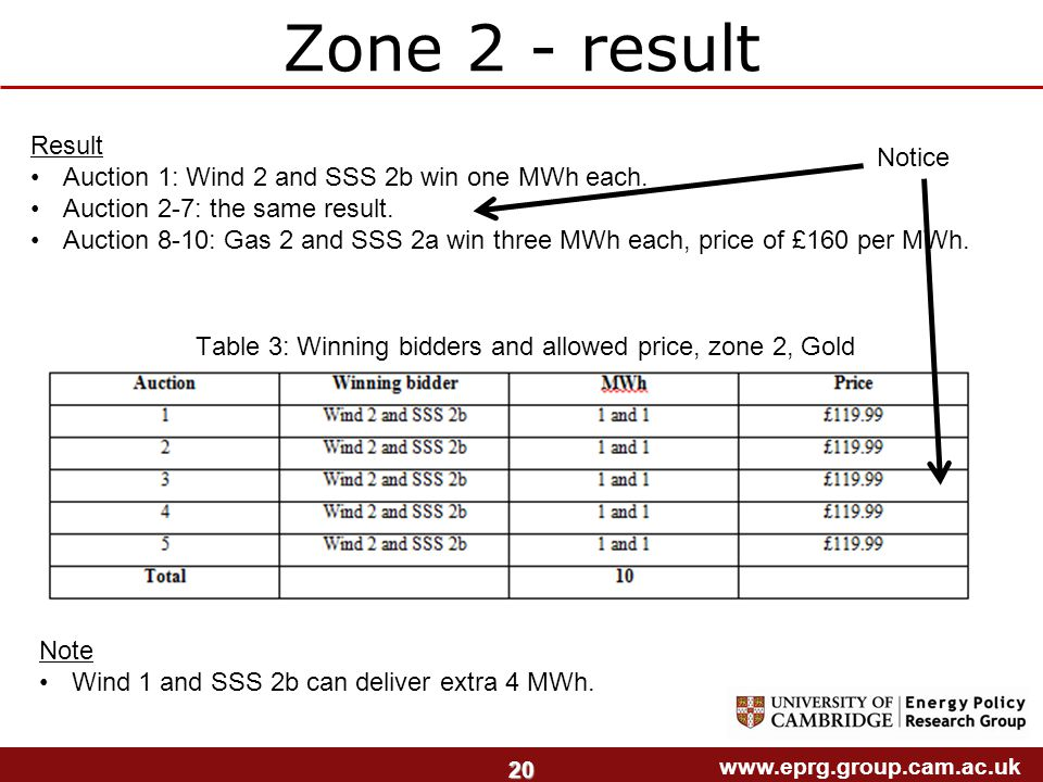www.eprg.group.cam.ac.uk 20 Zone 2 - result Table 3: Winning bidders and allowed price, zone 2, Gold Result Auction 1: Wind 2 and SSS 2b win one MWh each.
