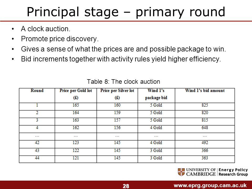 www.eprg.group.cam.ac.uk 28 Principal stage – primary round A clock auction. Promote price discovery. Gives a sense of what the prices are and possibl