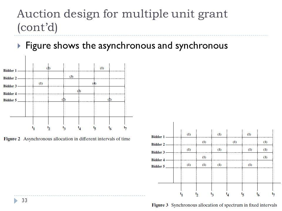 Auction design for multiple unit grant (cont'd) 33  Figure shows the asynchronous and synchronous
