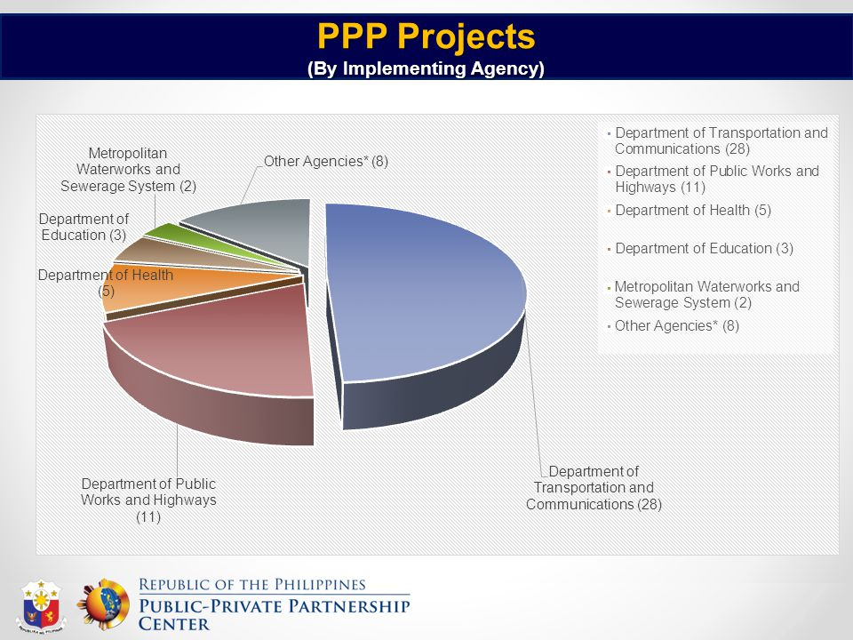 PPP Projects (By Implementing Agency)